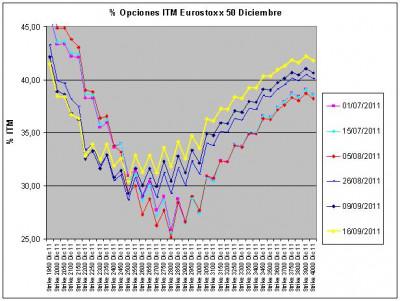 Eurostoxx Vencimiento diciembre 2011_09_16
