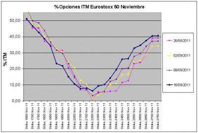 Eurostoxx Vencimiento noviembre 2011_09_16