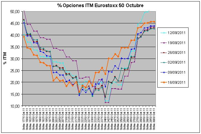 Eurostoxx Vencimiento octubre 2011_09_16