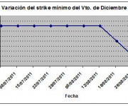 Eurostoxx strike mínimo diciembre 110902