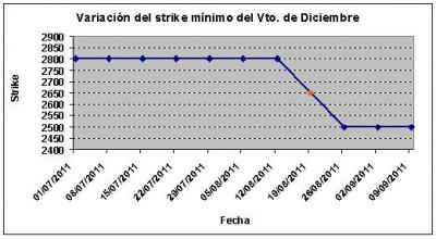 Eurostoxx strike mínimo diciembre 110909