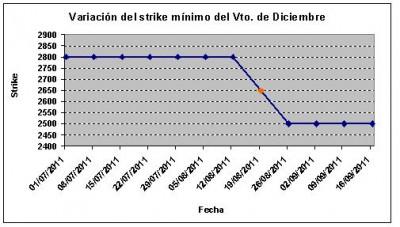 Eurostoxx strike mínimo diciembre 110916