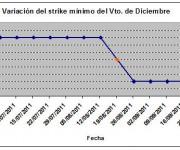 Eurostoxx strike mínimo diciembre 110923