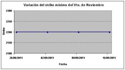 Eurostoxx strike mínimo noviembre 110916