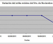 Eurostoxx strike mínimo noviembre 110923