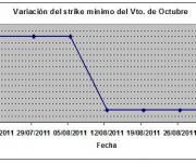 Eurostoxx strike mínimo octubre 110902