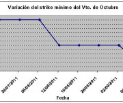 Eurostoxx strike mínimo octubre 110909