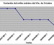 Eurostoxx strike mínimo octubre 110916