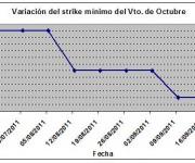 Eurostoxx strike mínimo octubre 110923