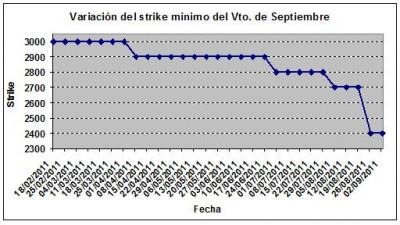 Eurostoxx strike mínimo septiembre 110902