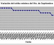 Eurostoxx strike mínimo septiembre 110909