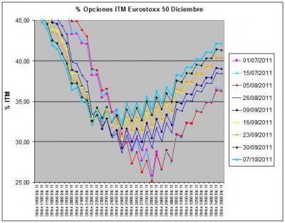 Eurostoxx Vencimiento diciembre 2011_10_07
