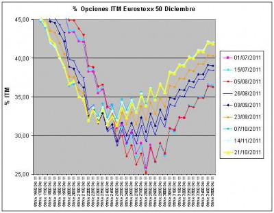 Eurostoxx Vencimiento diciembre 2011_10_21