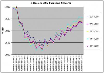 Eurostoxx Vencimiento marzo 2011_10_21