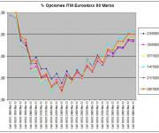 Eurostoxx Vencimiento marzo 2011_10_28