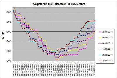 Eurostoxx Vencimiento noviembre 2011_09_30