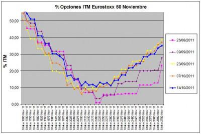 Eurostoxx Vencimiento noviembre 2011_10_14