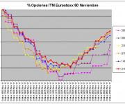 Eurostoxx Vencimiento noviembre 2011_10_21