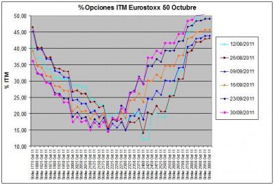 Eurostoxx Vencimiento octubre 2011_09_30