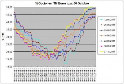 Eurostoxx Vencimiento octubre 2011_10_07