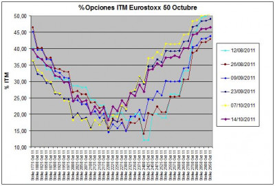 Eurostoxx Vencimiento octubre 2011_10_14