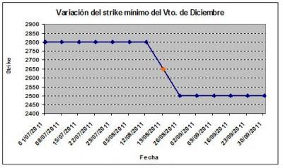 Eurostoxx strike mínimo diciembre 110930