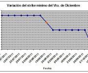 Eurostoxx strike mínimo diciembre 111014