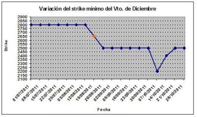 Eurostoxx strike mínimo diciembre 111028