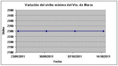 Eurostoxx strike mínimo marzo 111021