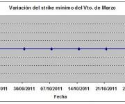 Eurostoxx strike mínimo marzo 111028