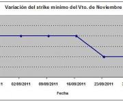 Eurostoxx strike mínimo noviembre 110930