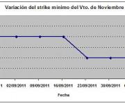 Eurostoxx strike mínimo noviembre 111007