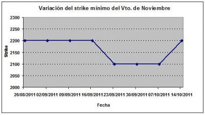 Eurostoxx strike mínimo noviembre 111014