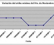 Eurostoxx strike mínimo noviembre 111021