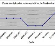Eurostoxx strike mínimo noviembre 111028