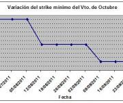 Eurostoxx strike mínimo octubre 110930