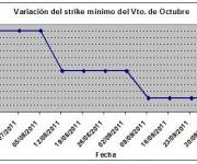 Eurostoxx strike mínimo octubre 111007