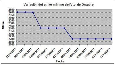 Eurostoxx strike mínimo octubre 111014