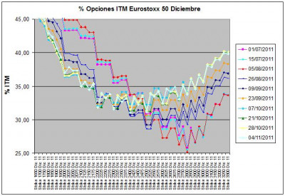 Eurostoxx Vencimiento diciembre 2011_11_04