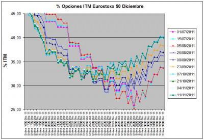 Eurostoxx Vencimiento diciembre 2011_11_11