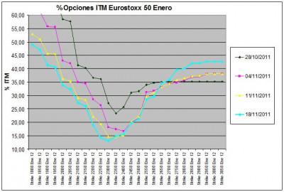 Eurostoxx Vencimiento enero 2011_11_18