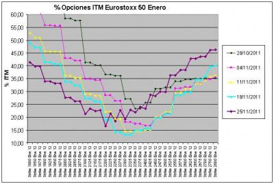 Eurostoxx Vencimiento enero 2011_11_25