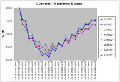 Eurostoxx Vencimiento marzo 2011_11_011jpg
