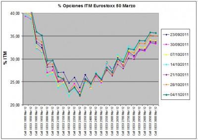 Eurostoxx Vencimiento marzo 2011_11_04