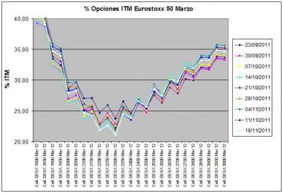 Eurostoxx Vencimiento marzo 2011_11_18jpg