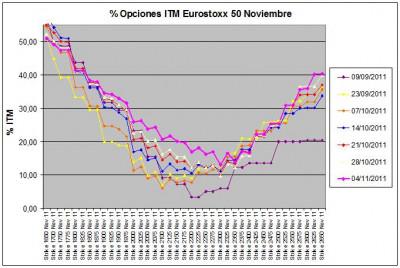 Eurostoxx Vencimiento noviembre 2011_11_04