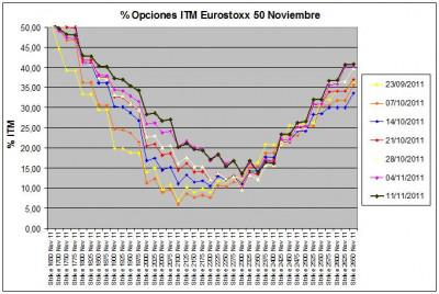 Eurostoxx Vencimiento noviembre 2011_11_11