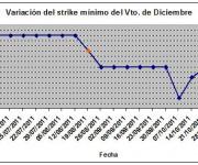 Eurostoxx strike mínimo diciembre 111104