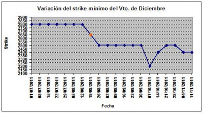 Eurostoxx strike mínimo diciembre 111111