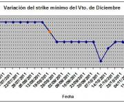 Eurostoxx strike mínimo diciembre 111118